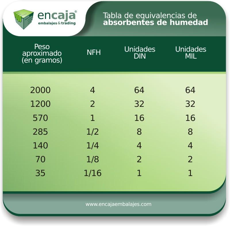 tabla-equivalencias-absorbentes-humedad-modificada