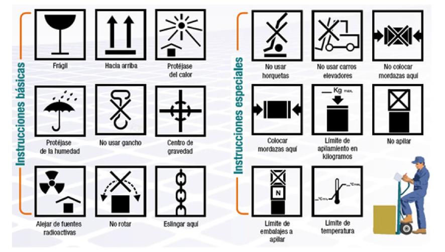 Marcado y simbología ISO