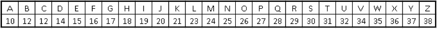 Tabla algoritmo contenedores